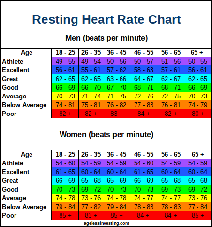 Resting Heart Rate Chart What Is A Good Normal Or High Rhr Ageless Investing